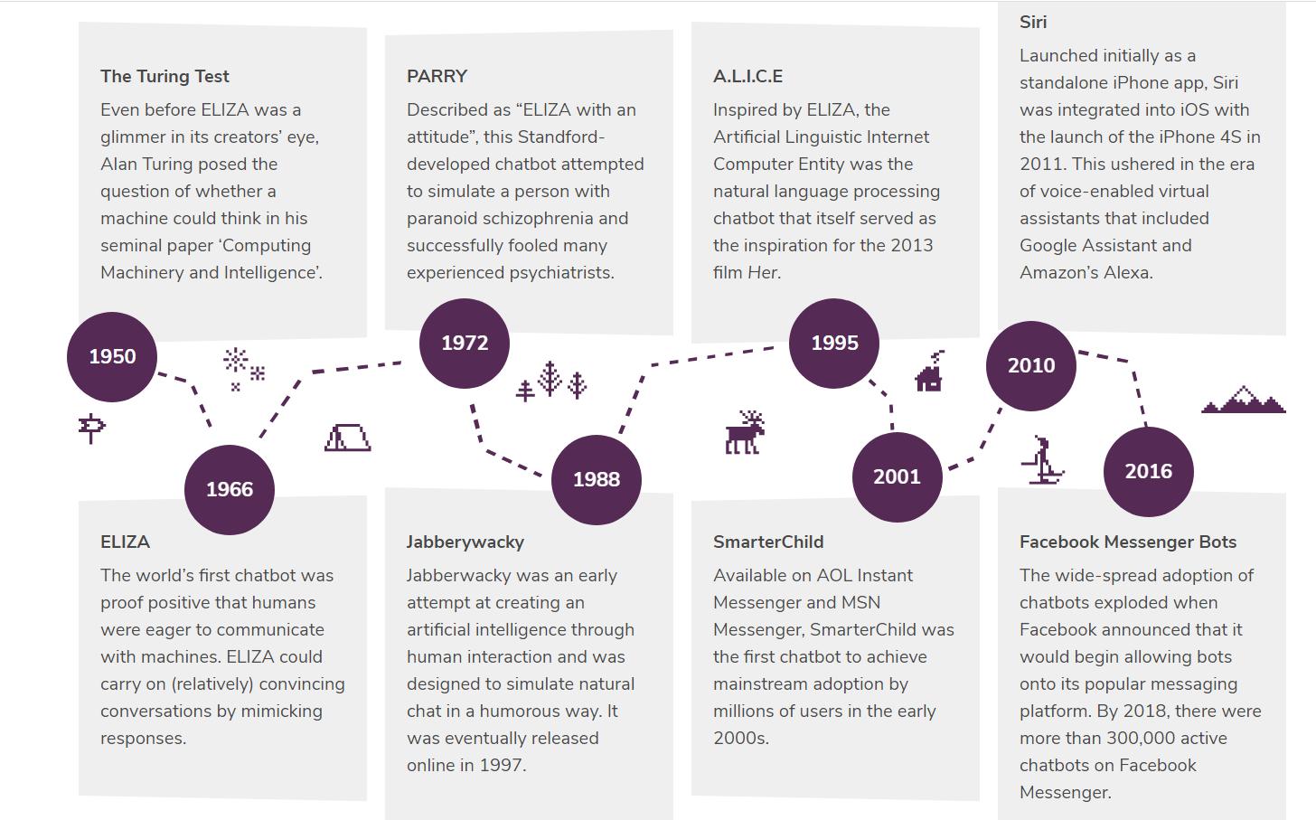 History of Chatbots