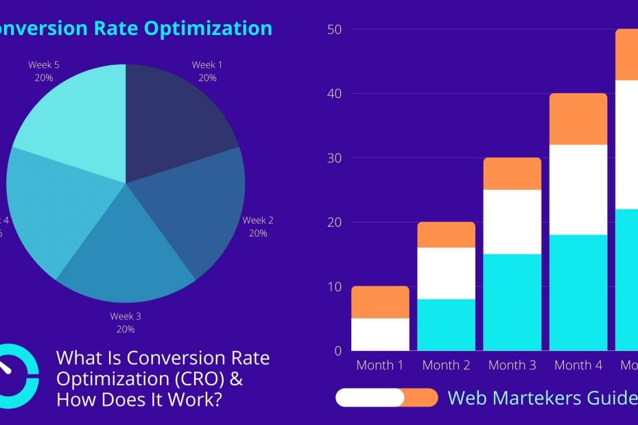 What Is Conversion Rate Optimization (CRO)?